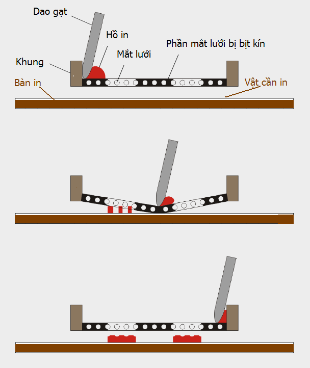 kỹ thuật in ấn lụa